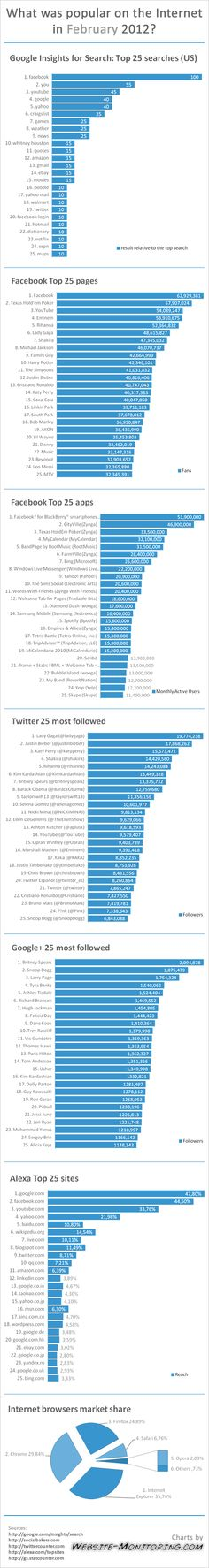 Top websites, Google searches, Facebook pages and apps, Twitter and Google+ most followed in February 2012