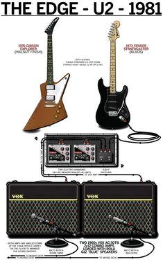 The Edge - U2 - 1981 - Guitar Rig Poster