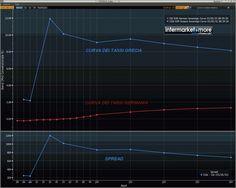 * TASSI * Confronto tra gli estremi: curva dei tassi di Germania e Grecia (curva invertita) #alert