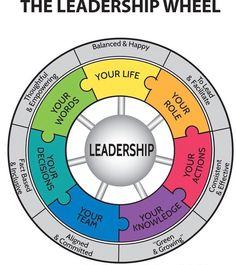 Aurorasa Coaching Emotional Intelligence Training, BrainDiamonds™, C Leadership Quotes, Leadership Coaching, Leadership Development, Professional Development, Educational Leadership, Leadership Activities, Educational Technology, Good Leadership Qualities, Change Leadership
