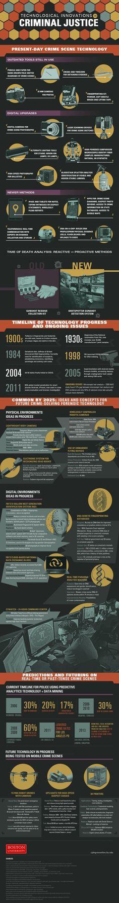 Technological Innovations in Criminal Justice — Skeleton Keys