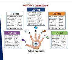 HandTevy. Metodo rápido para cálculo de dosis en pediatría