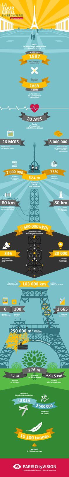Infographie sur la Tour Eiffel