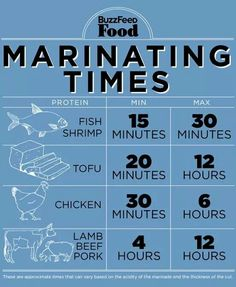 Marinating time