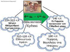 Πηγαίνω στην Τετάρτη...και τώρα στην Τρίτη: Ιστορική γραμμή για τη Δ' τάξη: χρήσιμες συνδέσεις και συμπληρωματικό εποπτικό υλικό Projects To Try, Bullet Journal, Teaching, History, School, Blog, Greek, Kids, Young Children