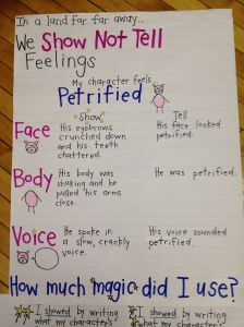 """""""Show Not Tell"""" Anchor chart from a grade writing unit about fairy tales. The fairy tale heading, """"In a land far, far away…"""" leads right into the purpose for the chart, """"We show not tell feelings."""" Then they include Writing Strategies, Writing Lessons, Writing Resources, Teaching Writing, Writing Skills, Writing Activities, Writing Tips, Teaching Ideas, Drama Activities"""
