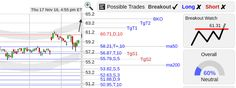 StockConsultant.com - MSFT ($MSFT) Microsoft stock back up to 60.71 resistance, watch for breakout above 61.31, analysis charts