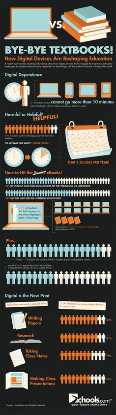 How digital devices are reshaping education
