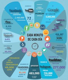 Qué sucede en un minuto en Internet #infografia #infographic #socialmedia