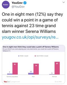 One in eight men say they could win a point in a game of tennis against 23 time grand slam winner Serena Williams ~