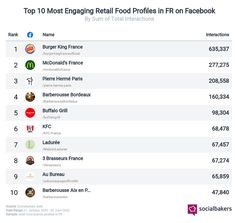 Top 10 des marques alimentaires les plus engageantes sur Facebook Bordeaux, Names, Social Media, Facebook, Instagram, Bordeaux Wine, Social Networks, Social Media Tips