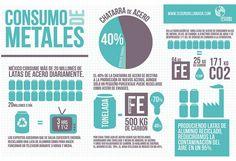 ECOInfografía Consumo de los Metales. #Culturagreen