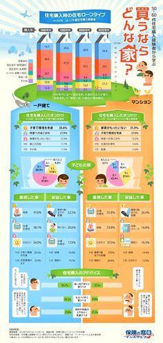 購入者に学ぶ 買うならどんな家? | infographic.jp - インフォグラフィックス by econte