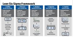 Lean Six Sigma Framework- details