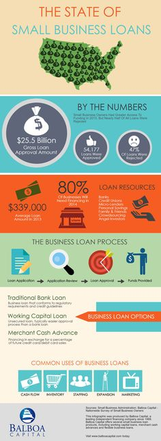 18 best working capital loans images on pinterest small businesses about small business loans infographic malvernweather Image collections