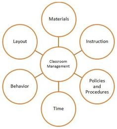 Still my favorite way of explaining classroom management to new students.  It's *not* all about making the kids behave.