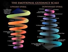 The Emotional Guidance Scale Interesting. - The Emotional Guidance Scale Interesting. Didn't know that the downward spiral started with boredom. I thought that how trouble started haha. Abraham Hicks, Corps Astral, Freedom Love, Emotional Intelligence, Emotional Pain, Emotional Healing, Daily Motivation, Motivation Quotes, Motivation Inspiration