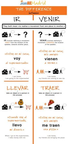 Today we focus on some tricky verbs: IR vs VENIR and LLEVAR vs TRAER. Have you ever had problems with those? http://ailmadrid.tumblr.com/