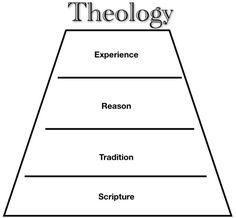 Faith Seeking Understanding: The Wesleyan Quadrilateral