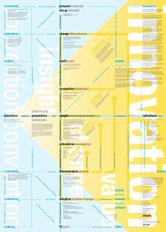 Stirring Culture - Innovation Map