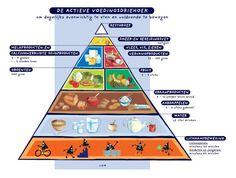 Een tweede webquest rond gezonde voeding. Te gebruiken op het einde van het thema. De leerlingen lossen zelfstandig de opdracht op met behulp van een aantal websites.