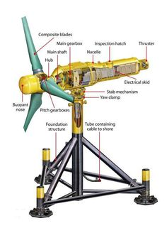 Tidal Turbine and Power Generator.