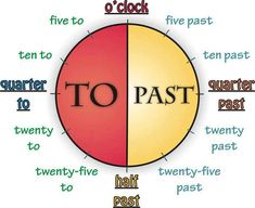 Telling the time in English can be confusing for non-native speakers. Read about the 12 hour clock, 24 hour clock and how to talk about the time in English using our handy guide. English Time, English Study, English Class, English Words, English Grammar, Learn English, Learn French, English To English Dictionary, Grammar And Vocabulary