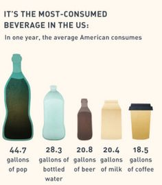 "How much sugar do you ""eat"" as a beverage?"