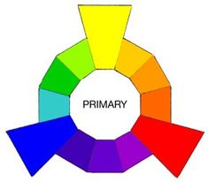 PRIMARY COLOR:  Think of the three Primaries as the Parents in the family of colors.    In paint pigments, pure Yellow, pure Red, and pure Blue are the only hues that can't be created by mixing any other colors together.  Printer inks and digital primaries are referred to as Yellow, Magenta and Cyan.
