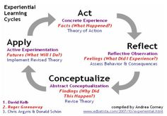 Google Image Result for http://www.personal-development-coach.com/image-files/fig3-reflective-learning-circle.jpg