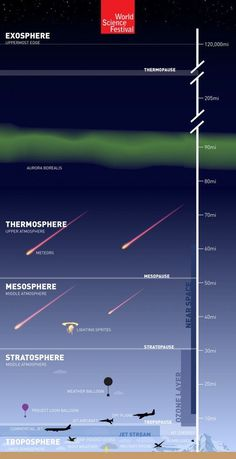 The Atmosphere: 'The Great Aerial Ocean' [Infographic] - World Science Festival