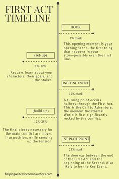First Act Timeline via @kmweiland | #writing #writers #storytelling