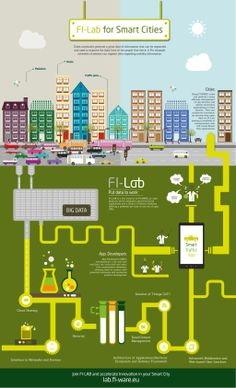 Fi-Lab for Smart Cities Infographic Container Architecture, City Architecture, Urban Design Plan, Eco City, Cities, Brooklyn Baby, Smart City, Urban Planning, Big Data