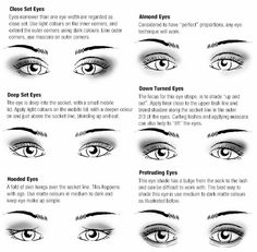 eye shapes and tips