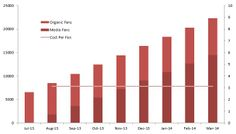 Produce monthly projections for social growth against clients targets; including paid media and organic growth.