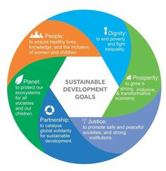 """Everything you wanted to know about the """"Sustainable Development Goals"""" but were afraid to ask 