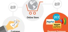 7 Best #MagentoPaymentGateways You Can Rely On
