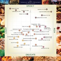The Scottish Whisky Flavour Map.  Drink Single Malt Whisky like an expert
