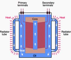 transformer oil or insulating oil engineering essay Transformer oil or insulating oil is an oil that is stable at high temperatures and  has excellent  transformer oil is most often based on mineral oil, but alternative  formulations with better engineering or environmental properties are growing in.