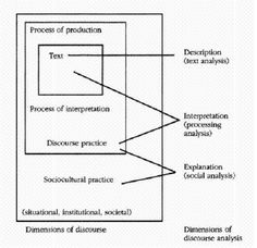 Fairclough (1995) - Dimensions of discourse analysis | Flickr - Photo Sharing!
