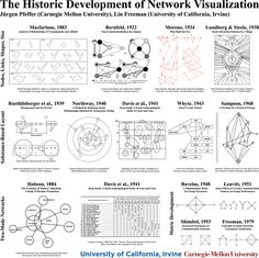 The Historic Development of Network Visualization
