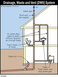 How to install a bathroom drain waste vent system for Waste drainage system