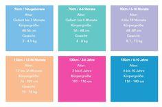 Die Tabelle hilft Ihnen bei der richtigen Auswahl der Größe