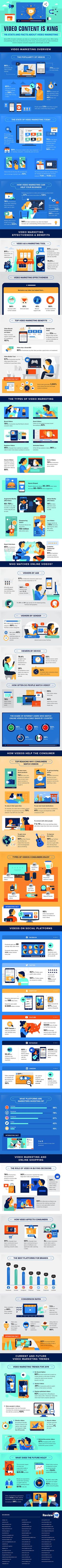 116 Video Marketing Stats to Guide Your Online Marketing Strategy in 2020 [Infographic] Marketing Process, Online Marketing Strategies, Content Marketing, Media Marketing, Marketing News, Affiliate Marketing, Business Video, Business Tips, Video Advertising