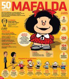 #Mafalda, la niña de 6 años que hizo reflexionar a millones de personas sobre la humanidad y la paz en el mundo, cumplió 50 años. #Infographic