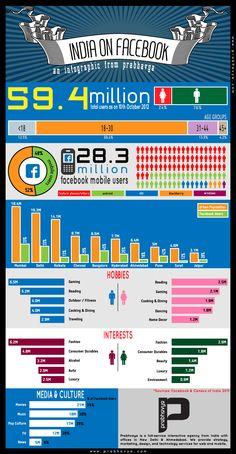 FaceBook en la India (octubre/2012) #infografia #infographic #socialmedia