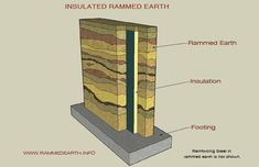 """For earth homes """"Insulated rammed earth walls are perfect for the climate of Canada with their strength, durability and heat saving properties. Since the insulation is on the inside; the natural beauty, color and texture of the walls remain for people to enjoy for generations."""""""