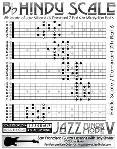 Jazz Minor Mode V: Hindu / Mixolydian b6 Scale Guitar Chart, 5 CAGED Patterns