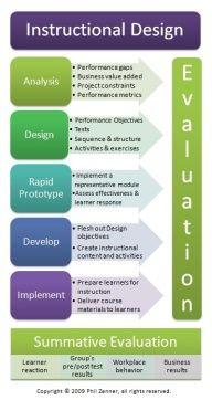list of instructional models