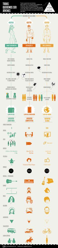 Todos queremos ser jóvenes #infografia #infographic